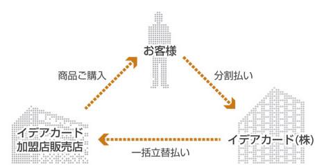 お客様→分割払い→イデアカード(株)→一括立て替え払い→イデアカード加盟店販売店→商品ご購入